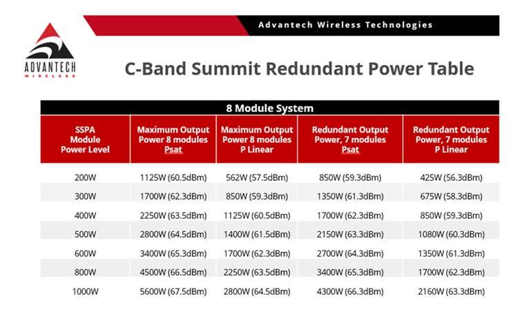 C-Band Summit Redundant Power Table
