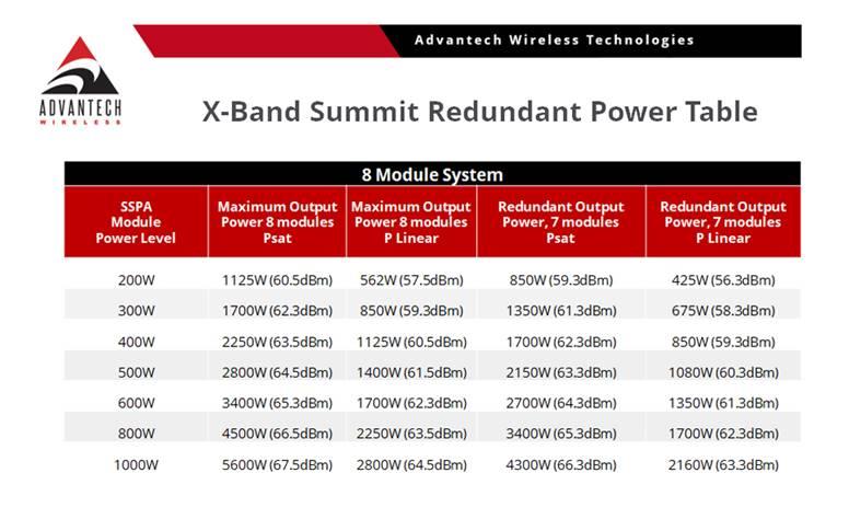 X-Band Summit Redundant Power Table